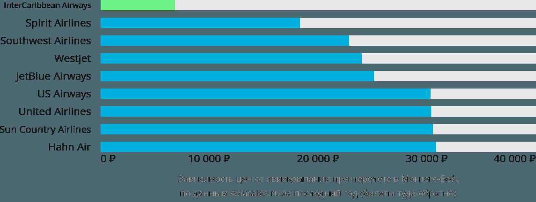 Динамика цен в зависимости от авиакомпании, совершающей перелет в Монтего Бэй