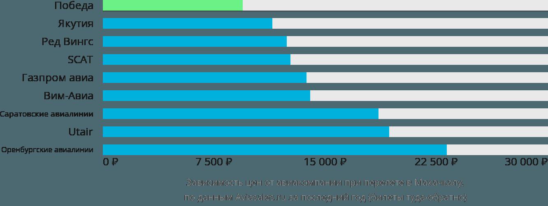 Динамика цен в зависимости от авиакомпании, совершающей перелет в Махачкалу