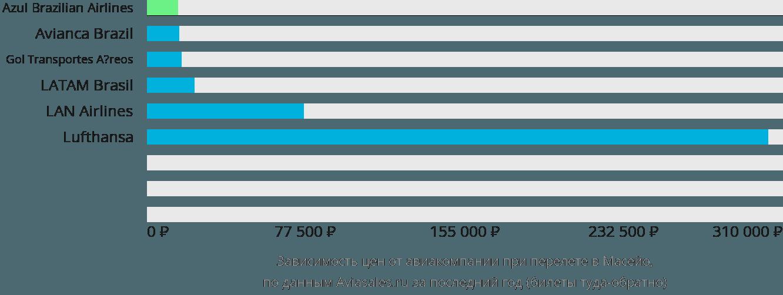 Динамика цен в зависимости от авиакомпании, совершающей перелет Масейо