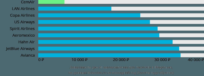 Динамика цен в зависимости от авиакомпании, совершающей перелет в Медельин