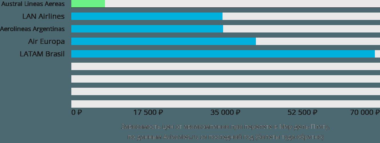 Динамика цен в зависимости от авиакомпании, совершающей перелет в Мар-дель-Плату