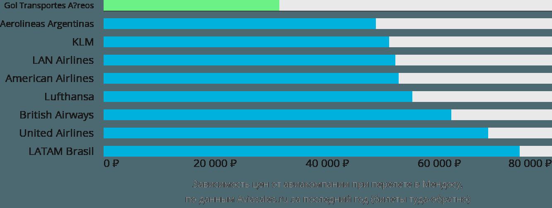 Динамика цен в зависимости от авиакомпании, совершающей перелет в Мендосу