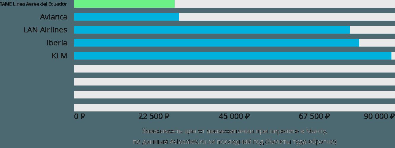 Динамика цен в зависимости от авиакомпании, совершающей перелет в Манту