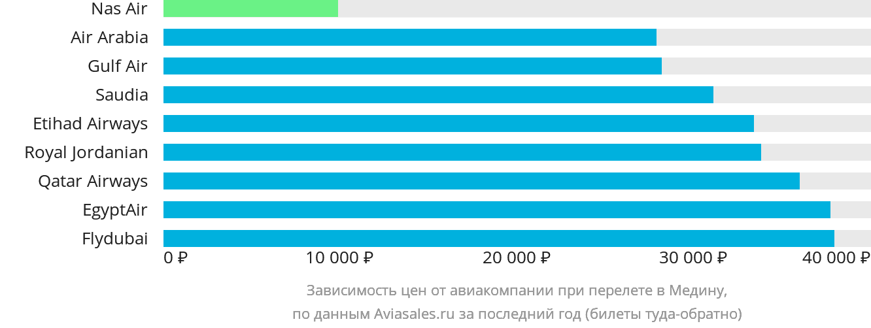 Динамика цен в зависимости от авиакомпании, совершающей перелет в Медину