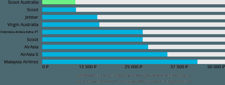 Динамика цен в зависимости от авиакомпании, совершающей перелет в Мельбурн