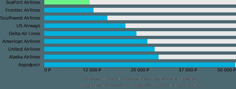 Динамика цен в зависимости от авиакомпании, совершающей перелет в Мемфис