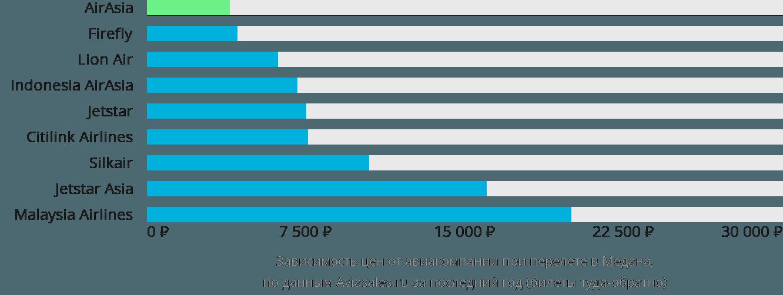 Динамика цен в зависимости от авиакомпании, совершающей перелет в Медана