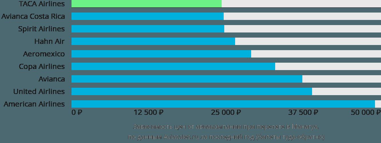 Динамика цен в зависимости от авиакомпании, совершающей перелет в Манагуа
