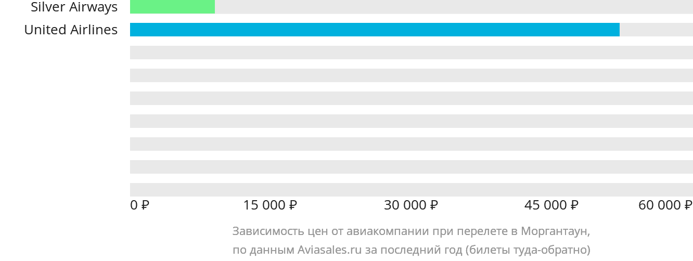 Динамика цен в зависимости от авиакомпании, совершающей перелет Моргантаун