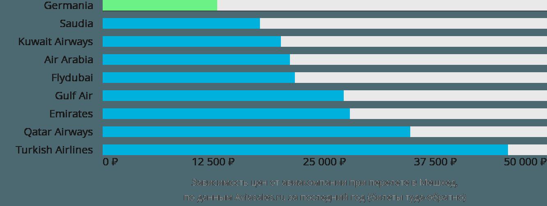Динамика цен в зависимости от авиакомпании, совершающей перелет в Мешхеда