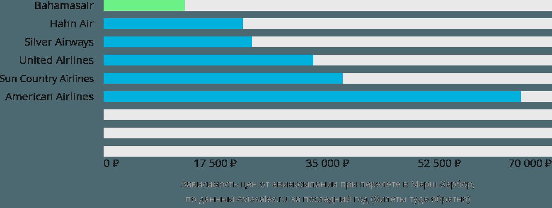Динамика цен в зависимости от авиакомпании, совершающей перелет в Марш-Харбор