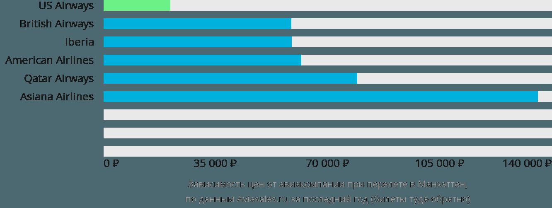 Динамика цен в зависимости от авиакомпании, совершающей перелет в Манхэттен
