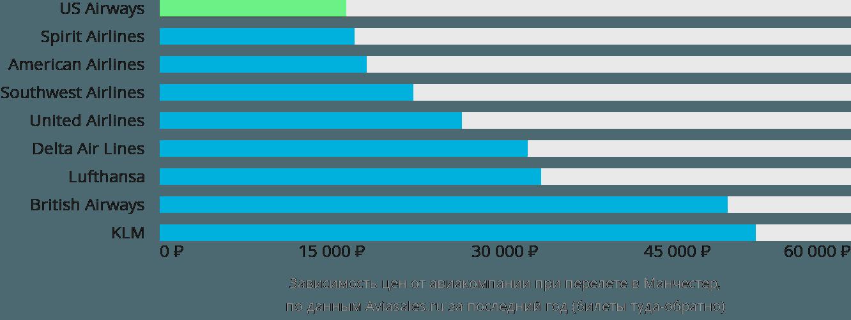 Динамика цен в зависимости от авиакомпании, совершающей перелет в Манчестер