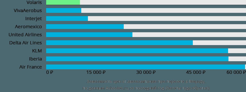 Динамика цен в зависимости от авиакомпании, совершающей перелет в Мериду