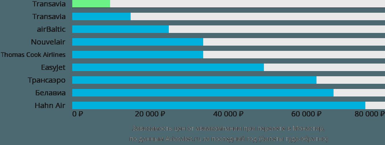 Динамика цен в зависимости от авиакомпании, совершающей перелет в Монастир