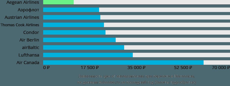Динамика цен в зависимости от авиакомпании, совершающей перелет в Митилини