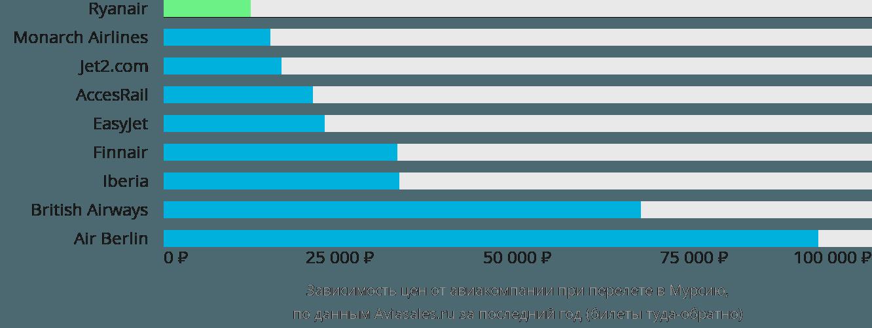 Динамика цен в зависимости от авиакомпании, совершающей перелет в Мурсию