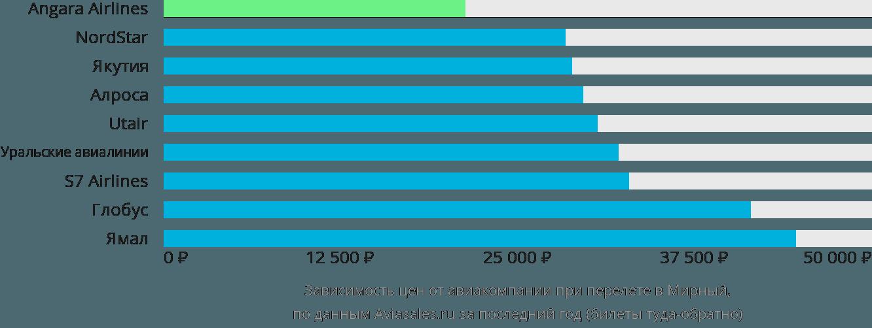 Динамика цен в зависимости от авиакомпании, совершающей перелет в Мирный
