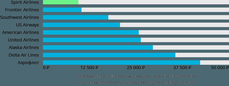 Динамика цен в зависимости от авиакомпании, совершающей перелет в Канзас-Сити