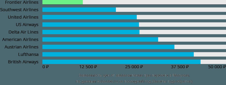 Динамика цен в зависимости от авиакомпании, совершающей перелет в Милуоки