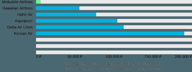 Динамика цен в зависимости от авиакомпании, совершающей перелет Хулехуа