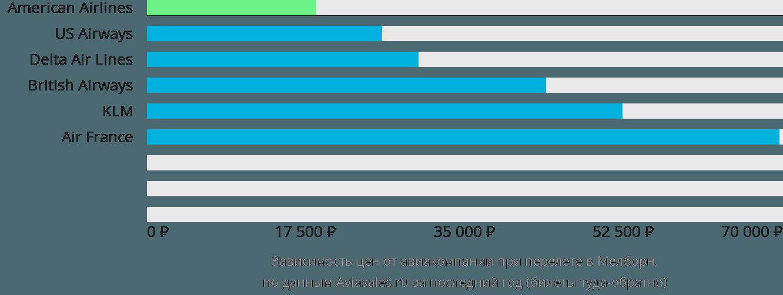 Динамика цен в зависимости от авиакомпании, совершающей перелет в Мелборн