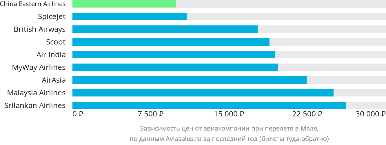 Динамика цен в зависимости от авиакомпании, совершающей перелет в Мале