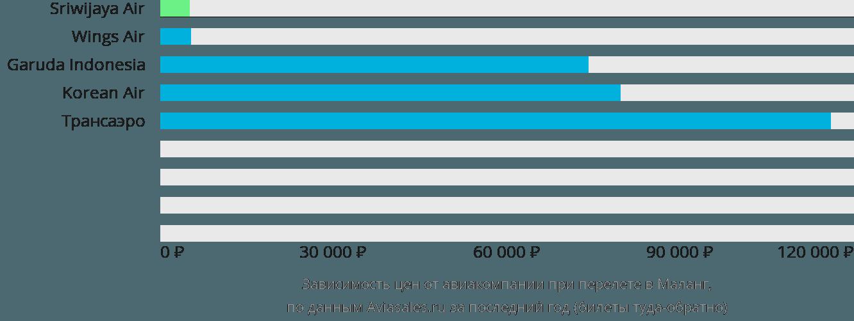 Динамика цен в зависимости от авиакомпании, совершающей перелет в Маланг