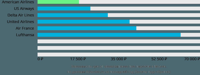 Динамика цен в зависимости от авиакомпании, совершающей перелет в Молин