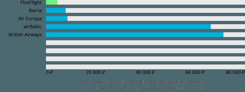 Динамика цен в зависимости от авиакомпании, совершающей перелет в Мелилью
