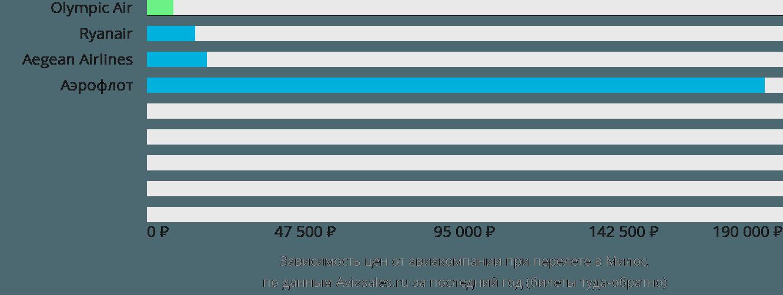 Динамика цен в зависимости от авиакомпании, совершающей перелет в Милос