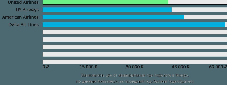 Динамика цен в зависимости от авиакомпании, совершающей перелет в Монро