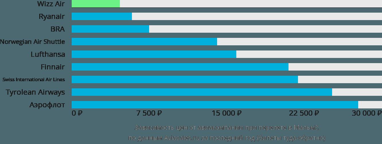 Динамика цен в зависимости от авиакомпании, совершающей перелет в Мальмё