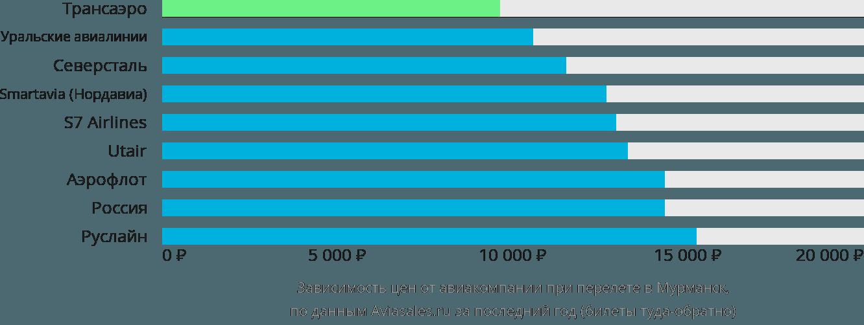 Динамика цен в зависимости от авиакомпании, совершающей перелет в Мурманск