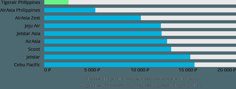 Динамика цен в зависимости от авиакомпании, совершающей перелет в Манилу