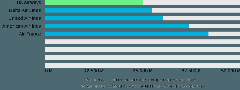 Динамика цен в зависимости от авиакомпании, совершающей перелет в Мобил