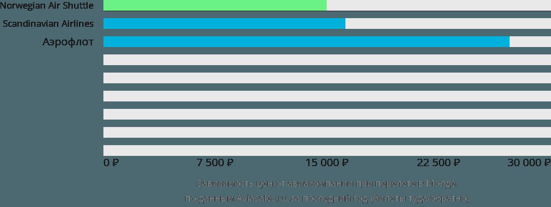 Динамика цен в зависимости от авиакомпании, совершающей перелет в Молде