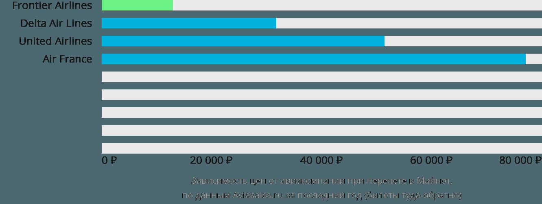 Динамика цен в зависимости от авиакомпании, совершающей перелет Мина