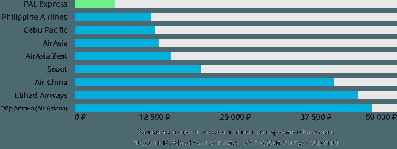 Динамика цен в зависимости от авиакомпании, совершающей перелет в Катиклан