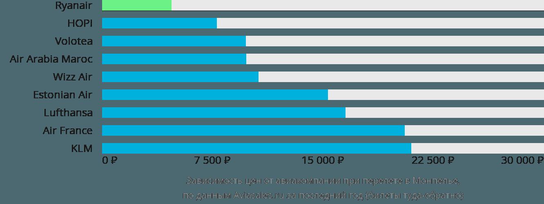 Динамика цен в зависимости от авиакомпании, совершающей перелет в Монпелье