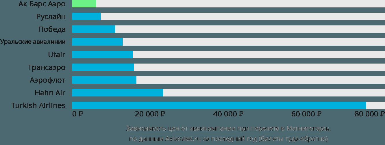 Динамика цен в зависимости от авиакомпании, совершающей перелет в Магнитогорск