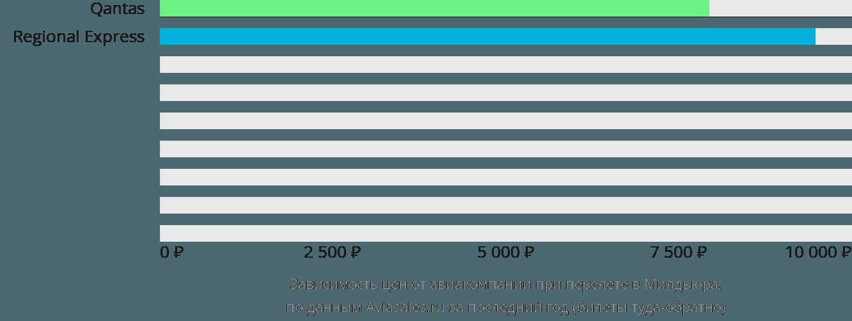 Динамика цен в зависимости от авиакомпании, совершающей перелет Милдьюра