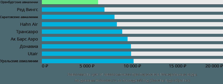 Динамика цен в зависимости от авиакомпании, совершающей перелет в Минеральные воды