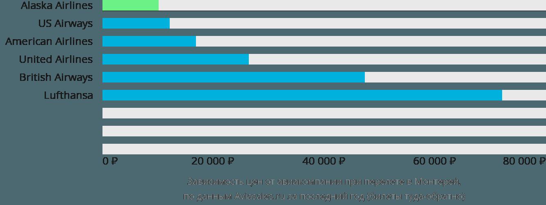 Динамика цен в зависимости от авиакомпании, совершающей перелет в Монтерей