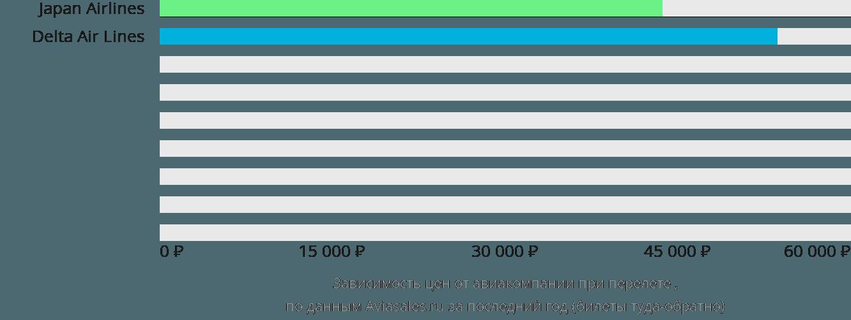 Динамика цен в зависимости от авиакомпании, совершающей перелет Мисава