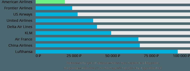 Динамика цен в зависимости от авиакомпании, совершающей перелет в Мадисон