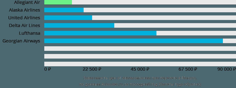 Динамика цен в зависимости от авиакомпании, совершающей перелет Миссула