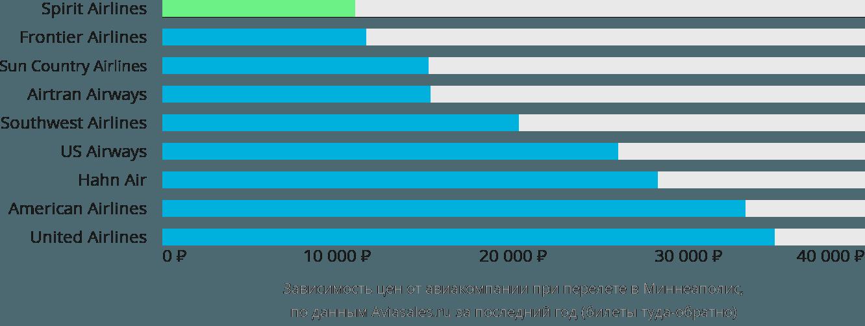 Динамика цен в зависимости от авиакомпании, совершающей перелет в Миннеаполис