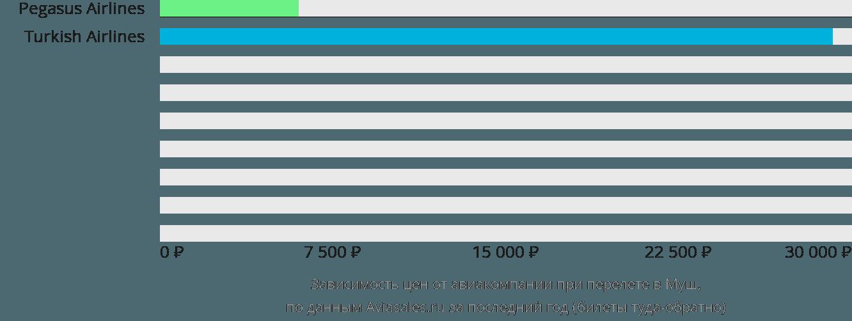 Динамика цен в зависимости от авиакомпании, совершающей перелет в Муш