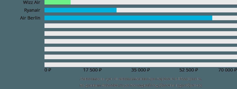 Динамика цен в зависимости от авиакомпании, совершающей перелет в Маастрихта